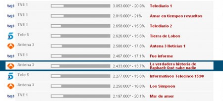 'Tierra de Lobos' (15,6%) arranca por encima de 'Raphael' (13,7%)