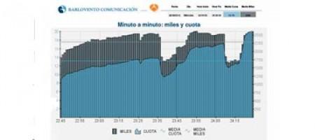 HISTORIAS ROBADAS se mantiene por encima del 13%